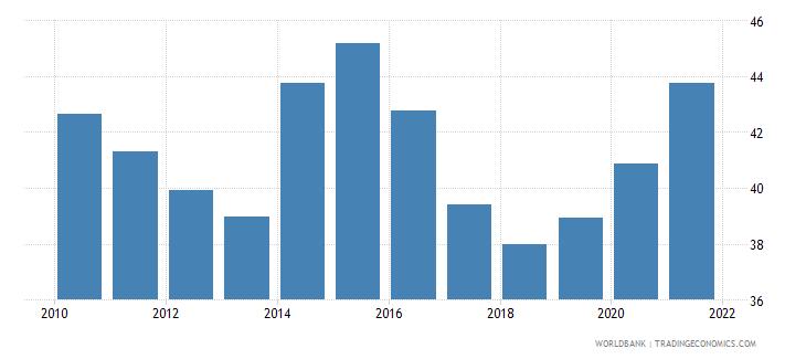 albania rule of law percentile rank wb data