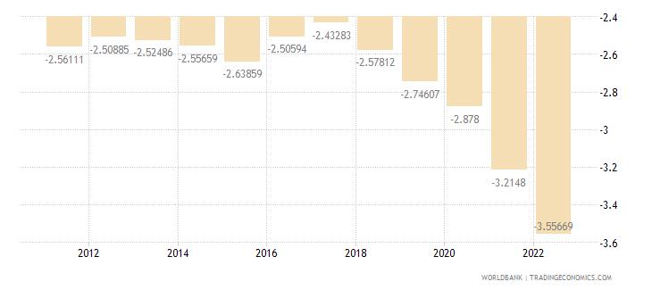albania rural population growth annual percent wb data