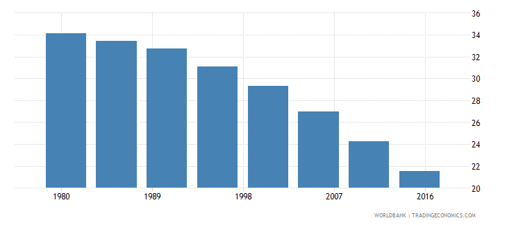 albania rural population male percent of total wb data