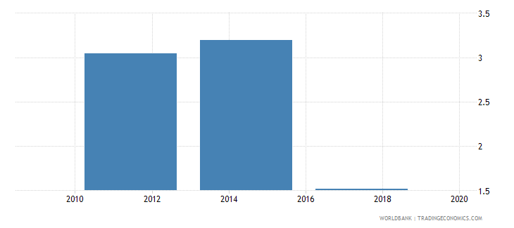 albania saved using a savings club in the past year percent age 15 wb data