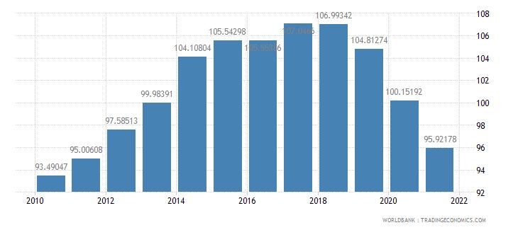 albania school enrollment primary percent gross wb data