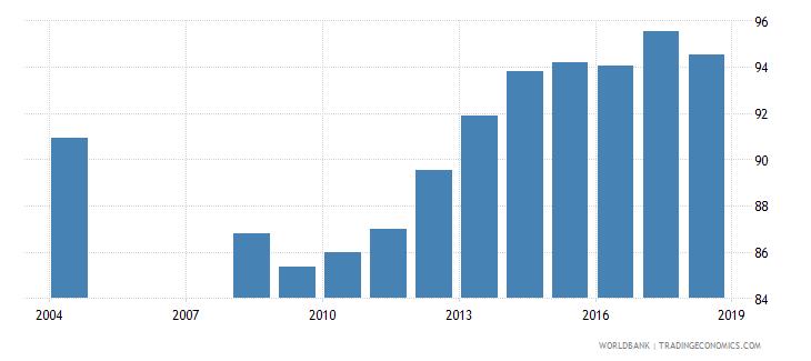 albania school enrollment primary percent net wb data