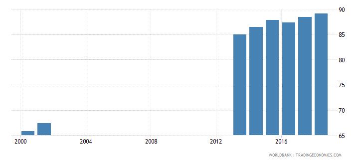 albania school enrollment secondary female percent net wb data