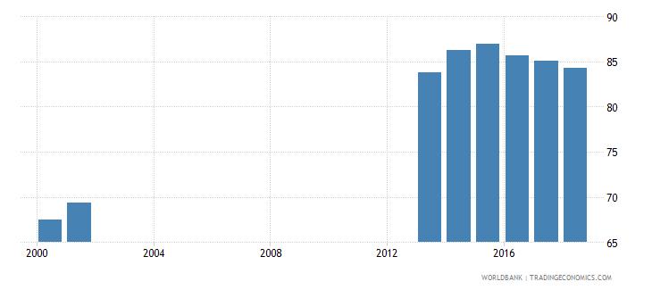 albania school enrollment secondary male percent net wb data