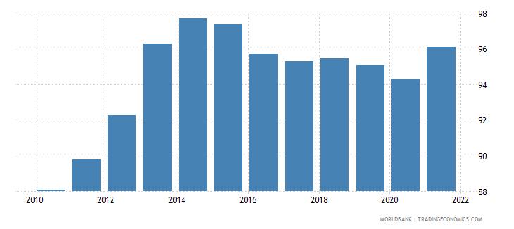 albania school enrollment secondary percent gross wb data