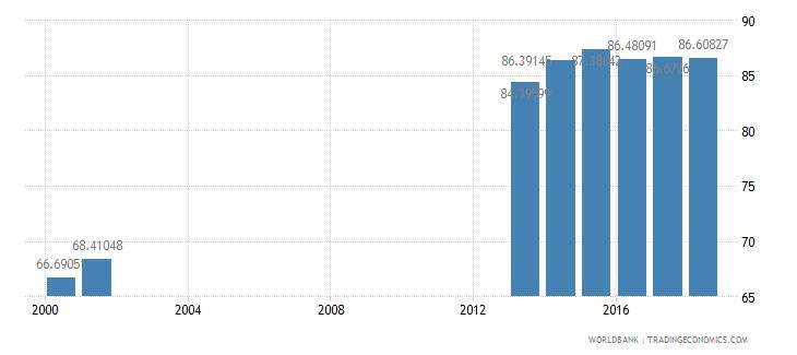 albania school enrollment secondary percent net wb data