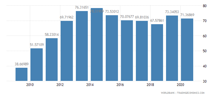 albania school enrollment tertiary female percent gross wb data