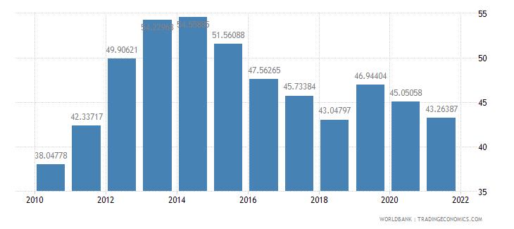 albania school enrollment tertiary male percent gross wb data