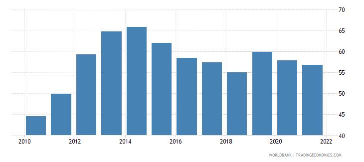 albania school enrollment tertiary percent gross wb data