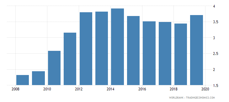 albania school life expectancy tertiary female years wb data
