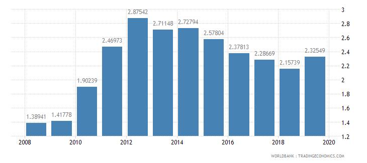 albania school life expectancy tertiary male years wb data