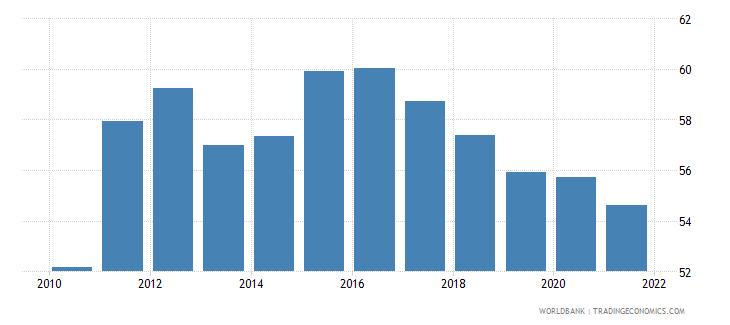 albania self employed male percent of males employed wb data