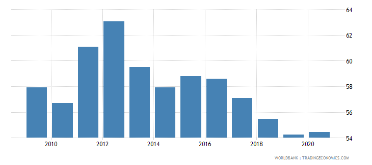 albania self employed total percent of total employed wb data