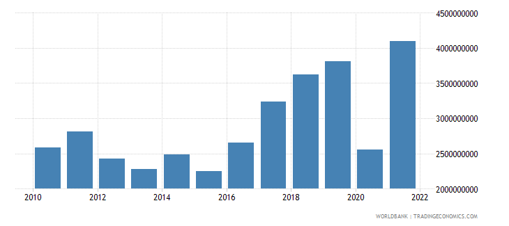 albania service exports bop us dollar wb data