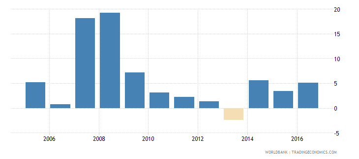 albania services etc  value added annual percent growth wb data