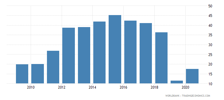 albania short term debt percent of exports of goods services and income wb data