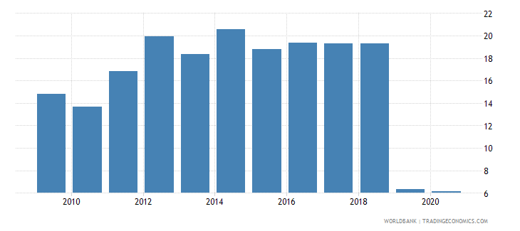 albania short term debt percent of total external debt wb data