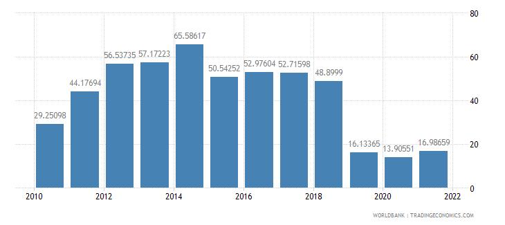 albania short term debt percent of total reserves wb data
