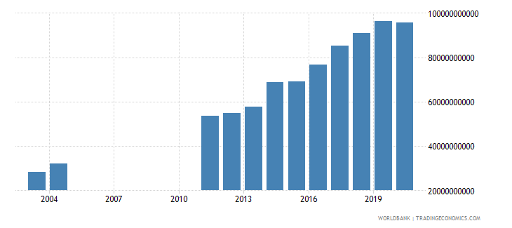 albania social contributions current lcu wb data