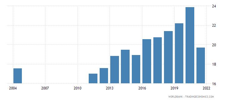 albania social contributions percent of revenue wb data