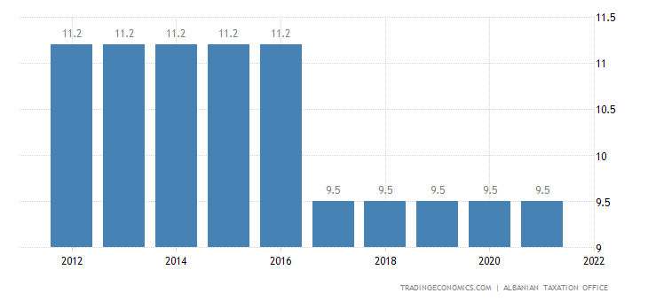 Albania Social Security Rate For Employees