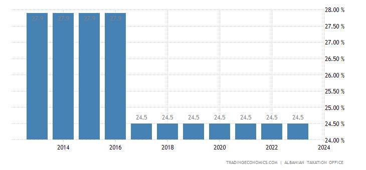 Albania Social Security Rate