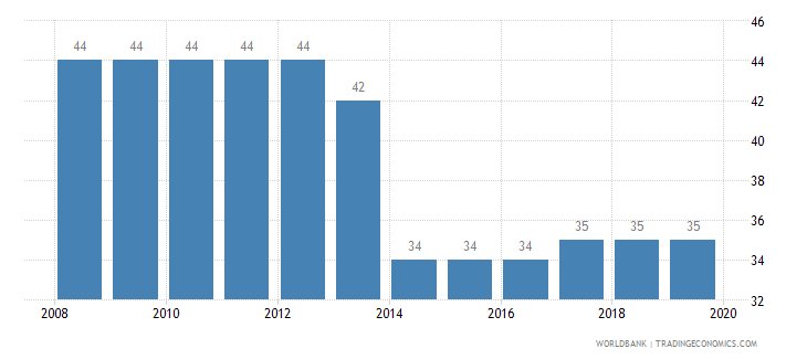 albania tax payments number wb data