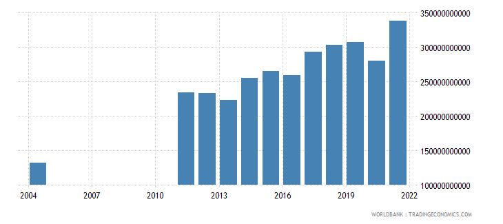 albania tax revenue current lcu wb data