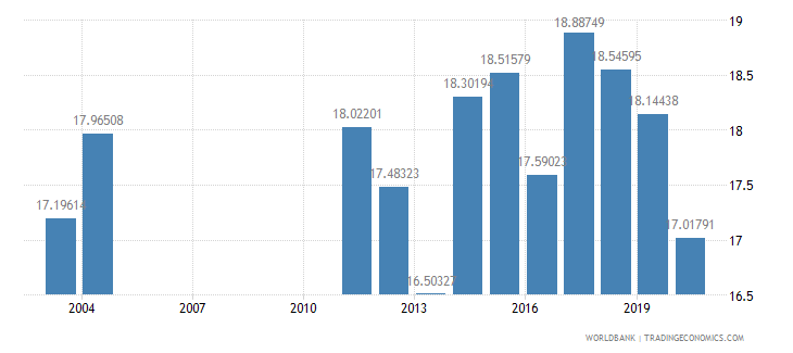 albania tax revenue percent of gdp wb data