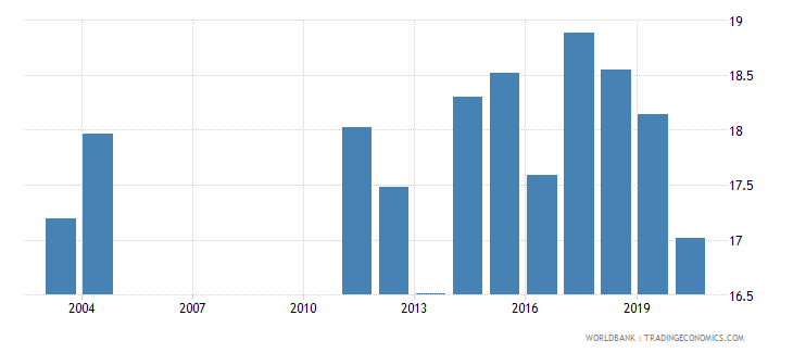 albania tax revenue percent of gdp wb data