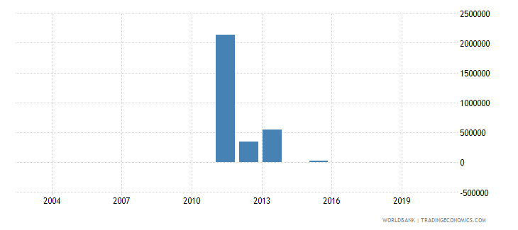 albania taxes on exports current lcu wb data