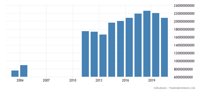 albania taxes on goods and services current lcu wb data