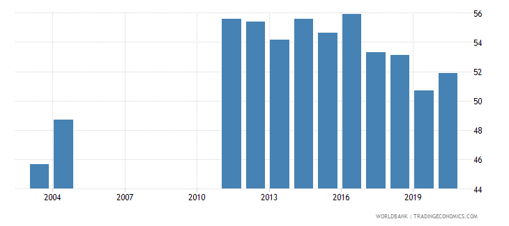 albania taxes on goods and services percent of revenue wb data
