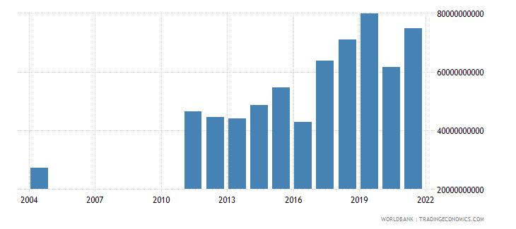albania taxes on income profits and capital gains current lcu wb data