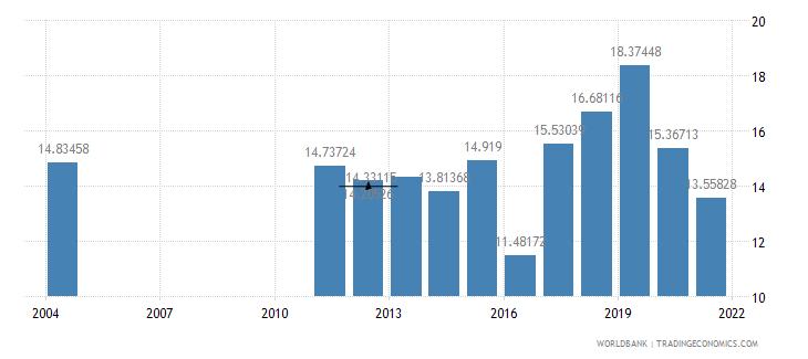 albania taxes on income profits and capital gains percent of revenue wb data