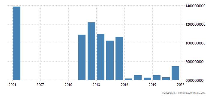 albania taxes on international trade current lcu wb data