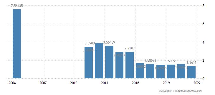 albania taxes on international trade percent of revenue wb data