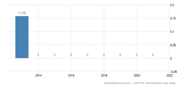 Albania Terrorism Index