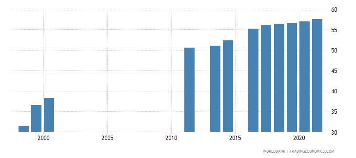albania tertiary education teachers percent female wb data
