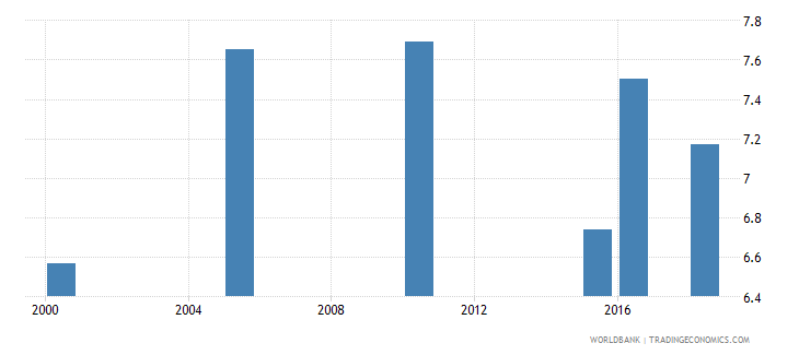 albania total alcohol consumption per capita liters of pure alcohol projected estimates 15 years of age wb data
