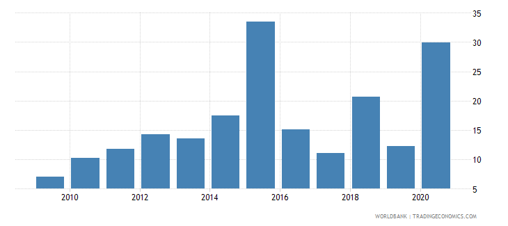 albania total debt service percent of exports of goods services and income wb data