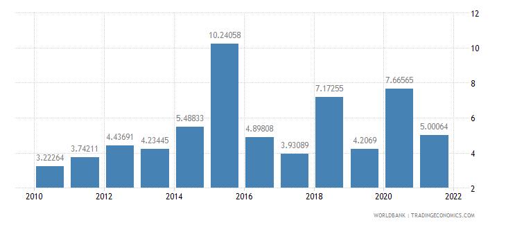 albania total debt service percent of gni wb data