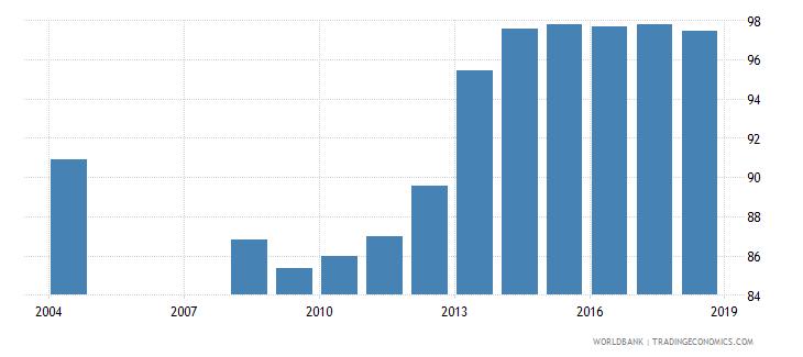 albania total enrollment primary percent net wb data