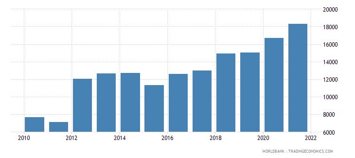 albania total fisheries production metric tons wb data