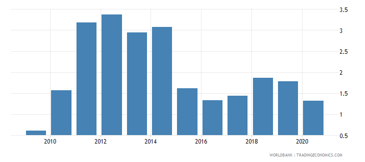 albania total natural resources rents percent of gdp wb data