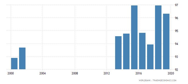 albania total net enrolment rate lower secondary both sexes percent wb data