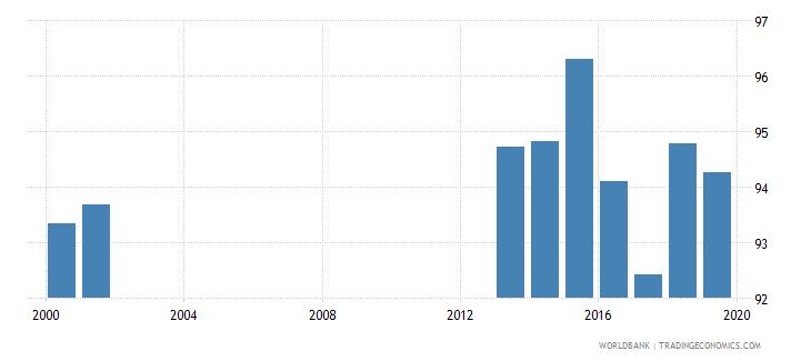albania total net enrolment rate lower secondary male percent wb data