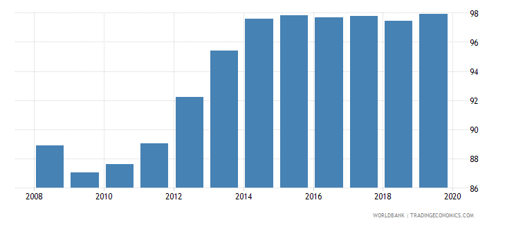 albania total net enrolment rate primary both sexes percent wb data