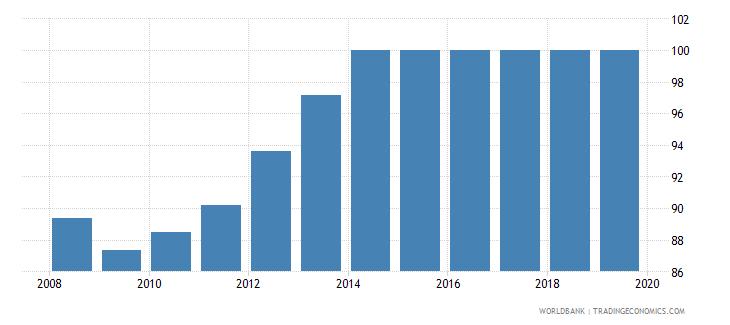 albania total net enrolment rate primary female percent wb data