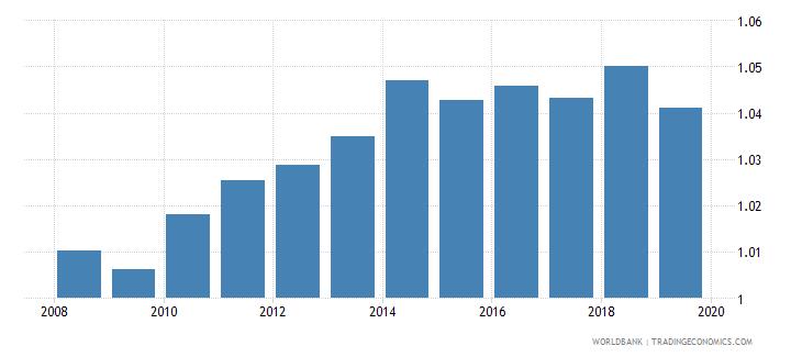 albania total net enrolment rate primary gender parity index gpi wb data